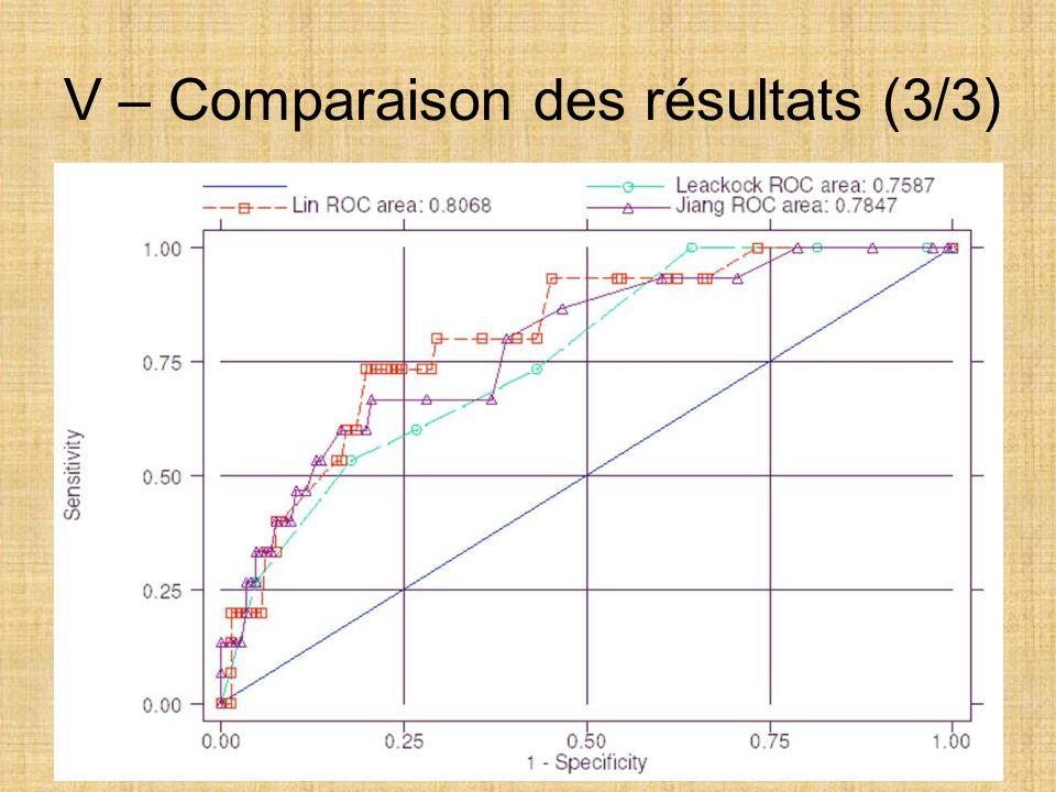 V – Comparaison des résultats (3/3)
