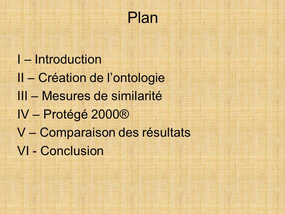 Plan I – Introduction II – Création de l'ontologie