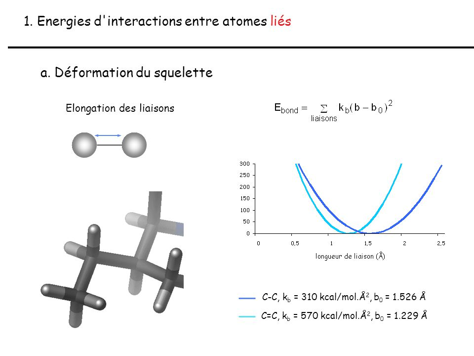 1. Energies d interactions entre atomes liés
