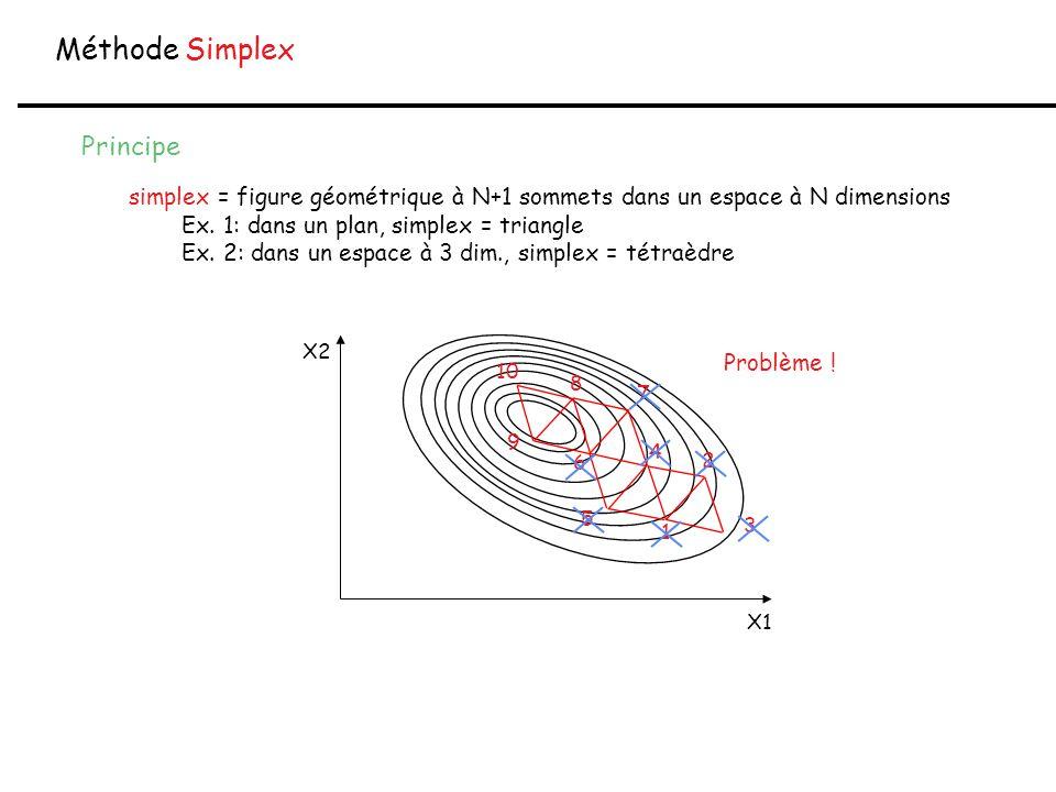 Méthode Simplex Principe