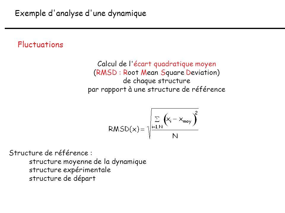Exemple d analyse d une dynamique