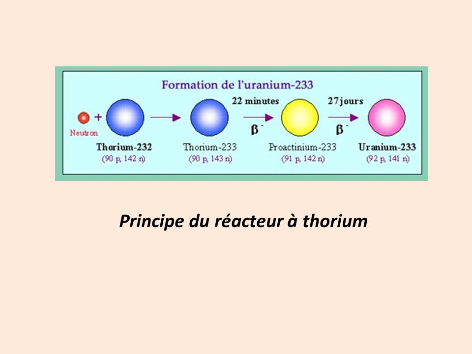 Principe du réacteur à thorium