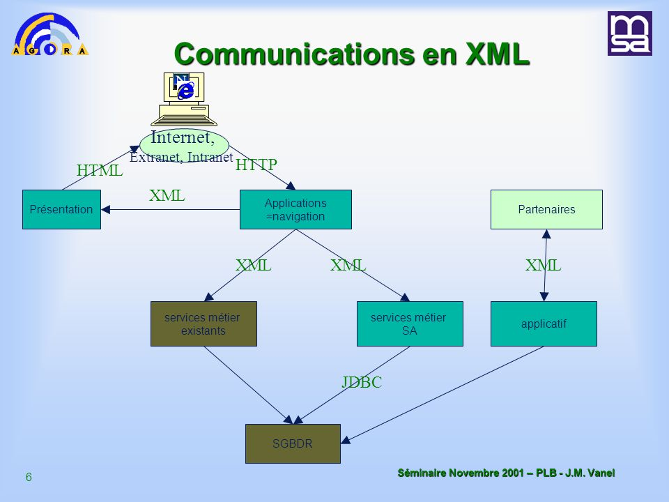 Communications en XML Internet, HTTP HTML XML XML XML XML JDBC