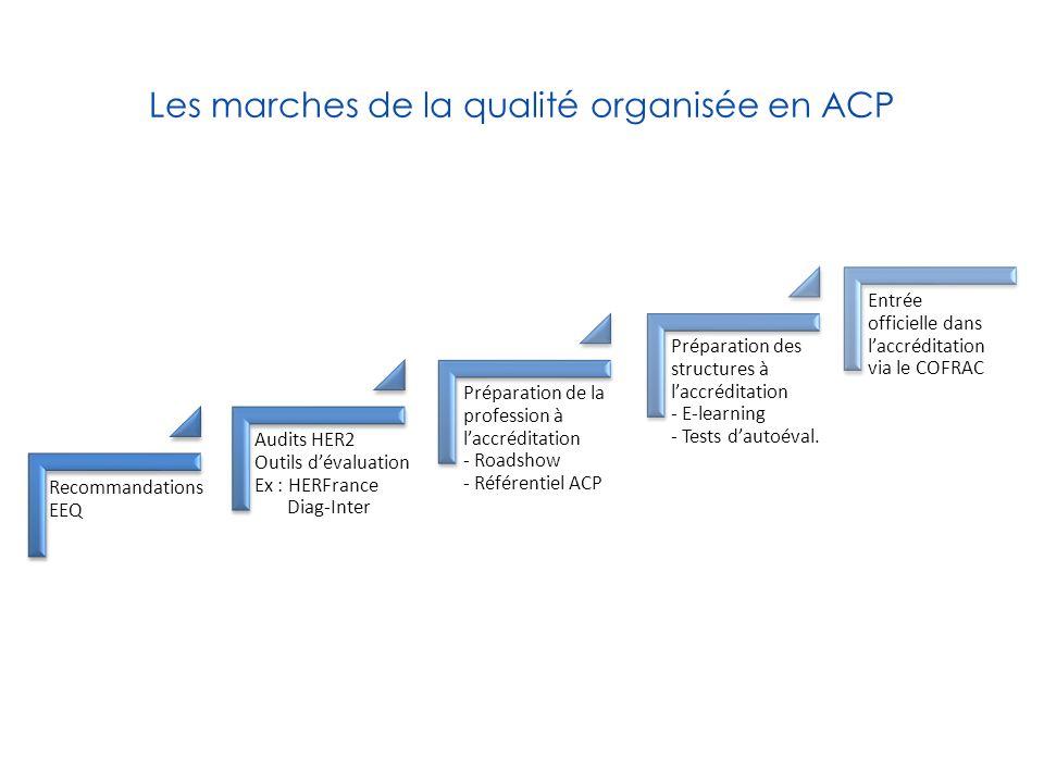 Les marches de la qualité organisée en ACP