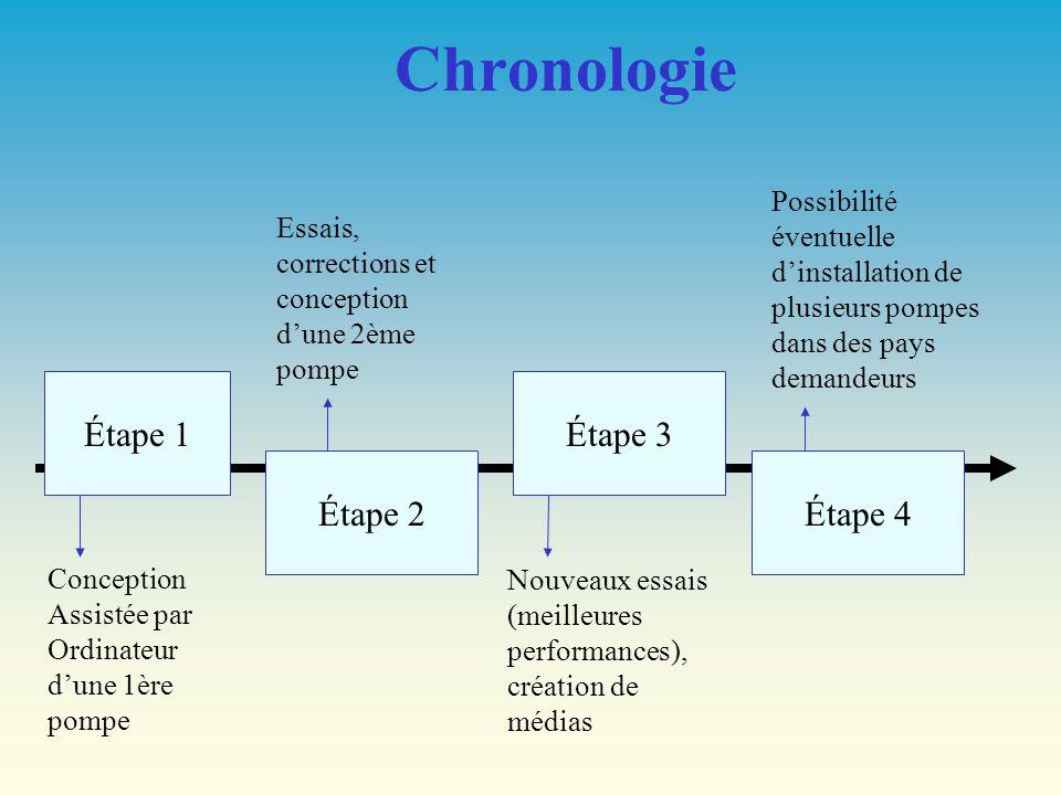 Chronologie Étape 1 Étape 3 Étape 2 Étape 4