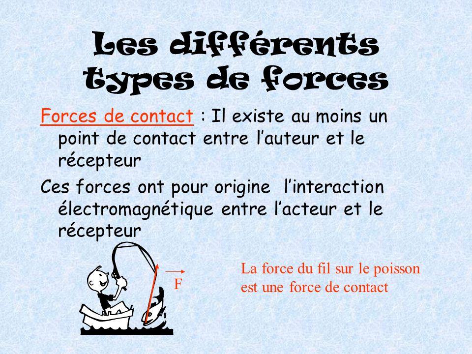 Les différents types de forces