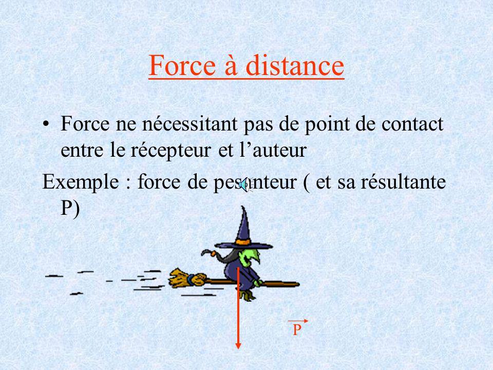 Force à distance Force ne nécessitant pas de point de contact entre le récepteur et l'auteur. Exemple : force de pesanteur ( et sa résultante P)