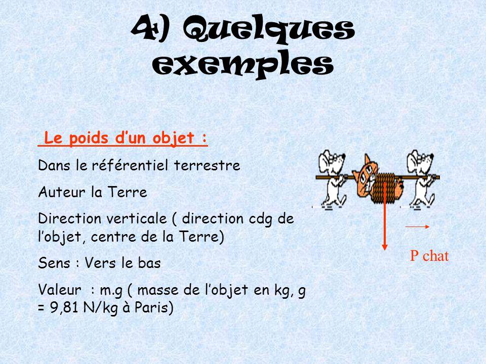4) Quelques exemples Le poids d'un objet : P chat