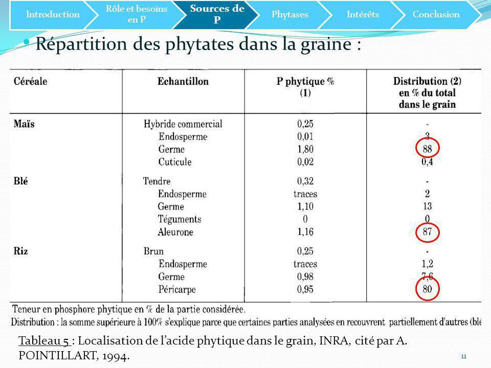 Répartition des phytates dans la graine :