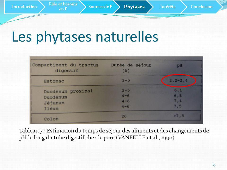 Les phytases naturelles