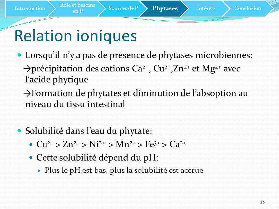 Introduction Rôle et besoins en P. Sources de P. Phytases. Intérêts. Conclusion. Relation ioniques.