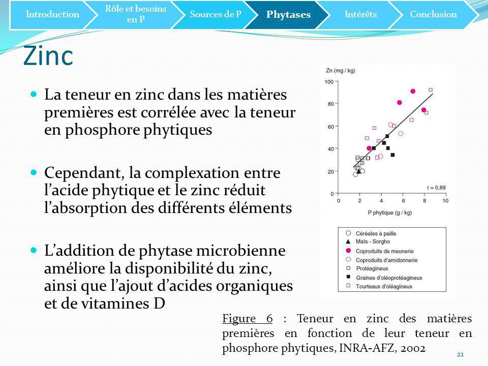 Introduction Rôle et besoins en P. Sources de P. Phytases. Intérêts. Conclusion. Zinc.