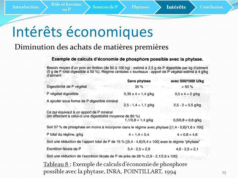 Intérêts économiques Diminution des achats de matières premières