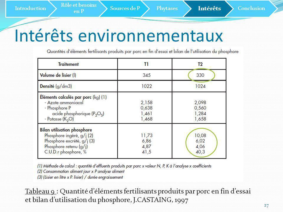 Intérêts environnementaux