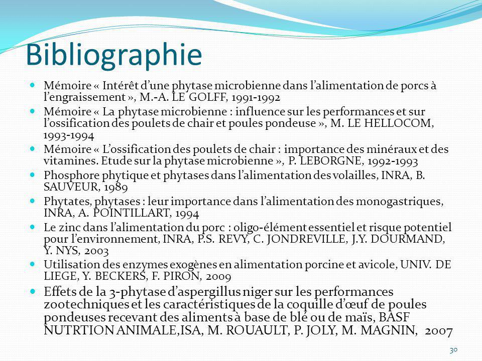Bibliographie Mémoire « Intérêt d'une phytase microbienne dans l'alimentation de porcs à l'engraissement », M.-A. LE GOLFF, 1991-1992.