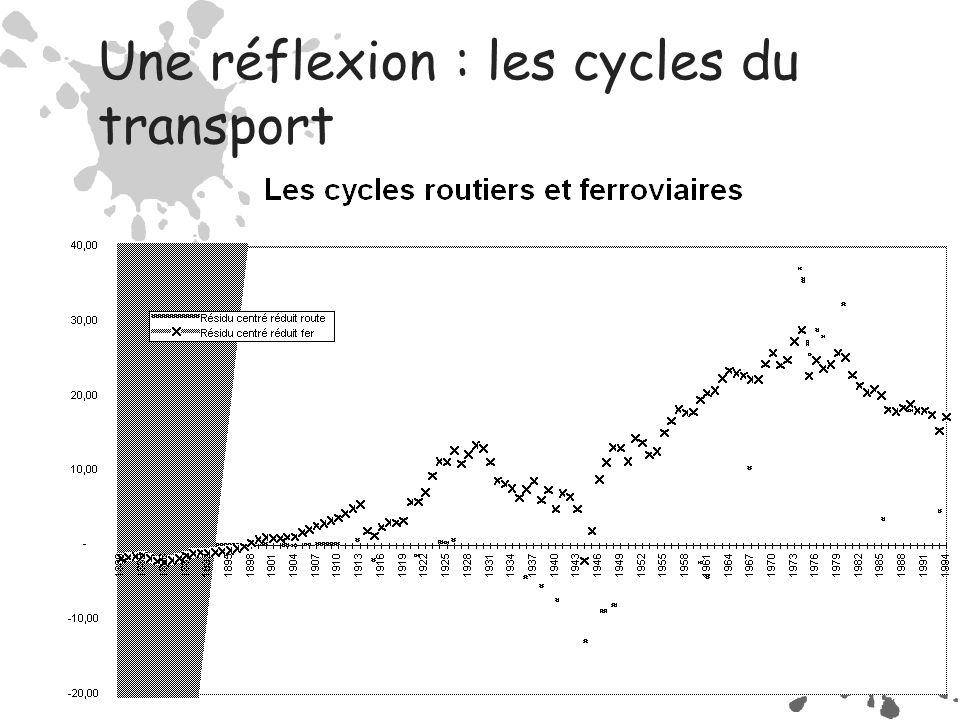 Une réflexion : les cycles du transport
