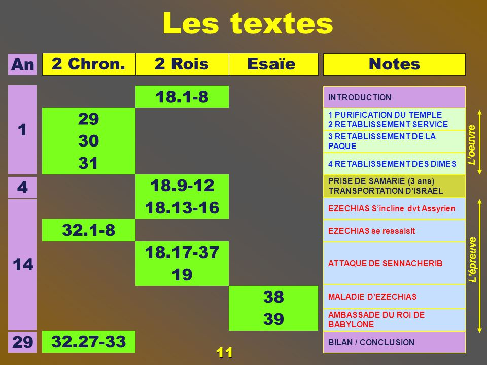 Les textes 29 30 31 1 4 14 An Notes Esaïe 2 Rois 2 Chron. 18.1-8