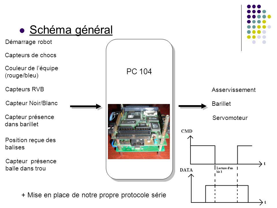 Schéma général PC 104 + Mise en place de notre propre protocole série