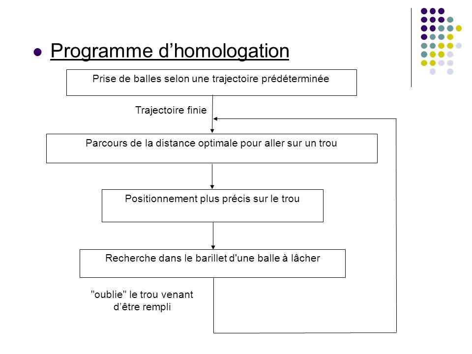 Programme d'homologation