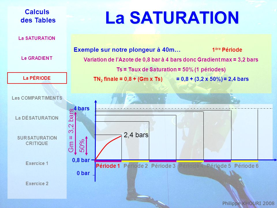 La SATURATION Calculs des Tables Gm = 3,2 bars 2,4 bars 50%