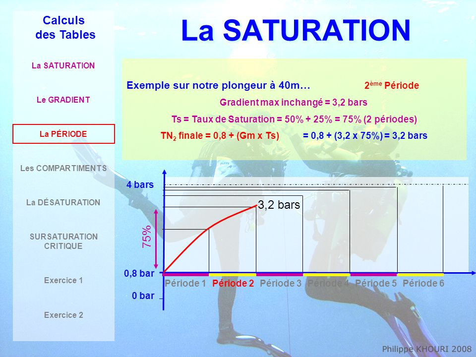 La SATURATION Calculs des Tables 3,2 bars 75%