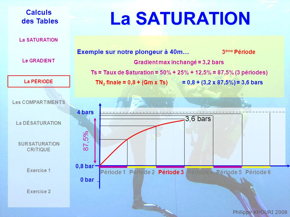 La SATURATION Calculs des Tables 3,6 bars 87,5%