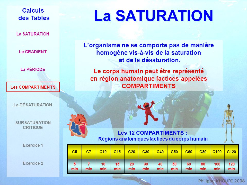 La SATURATION Calculs des Tables