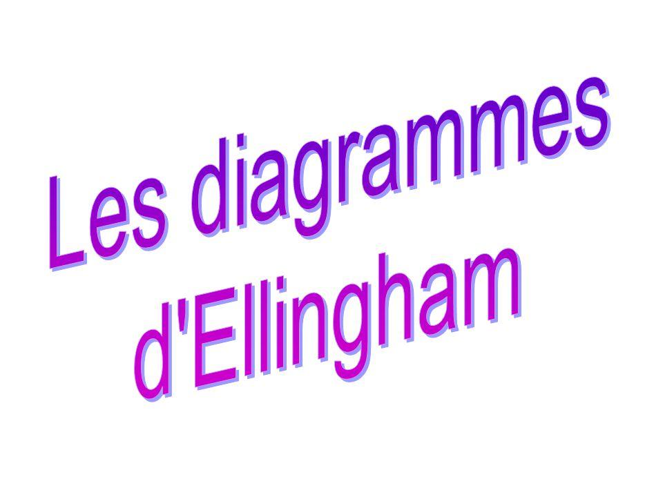 Les diagrammes d Ellingham