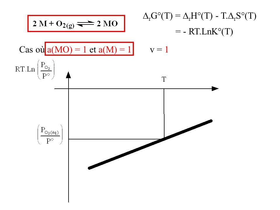 rG°(T) = rH°(T) - T.rS°(T)
