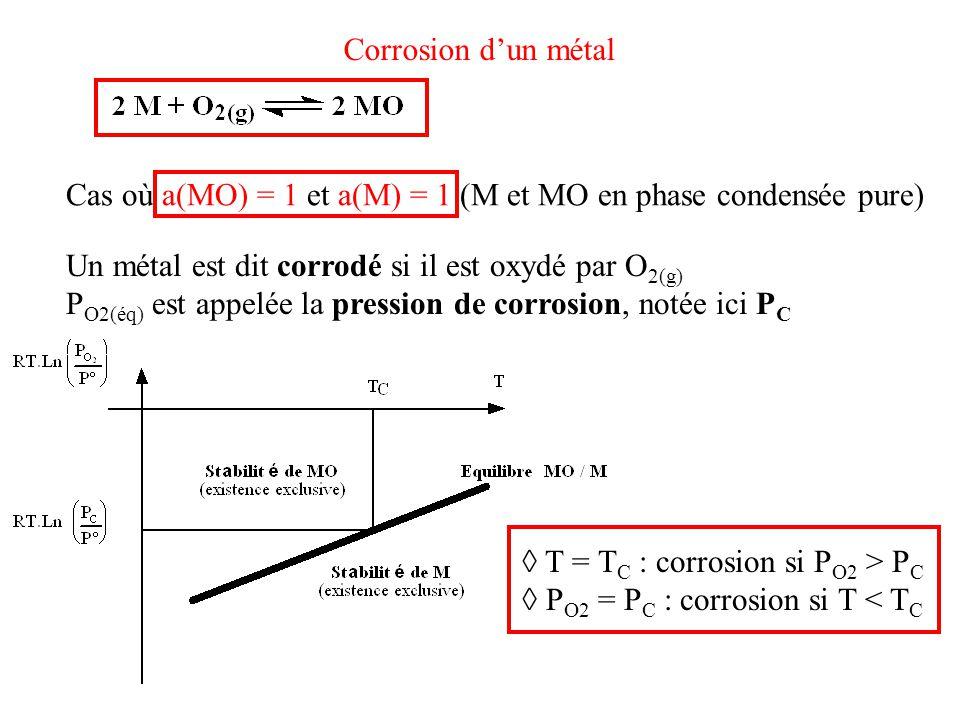 Corrosion d'un métal Cas où a(MO) = 1 et a(M) = 1 (M et MO en phase condensée pure) Un métal est dit corrodé si il est oxydé par O2(g)