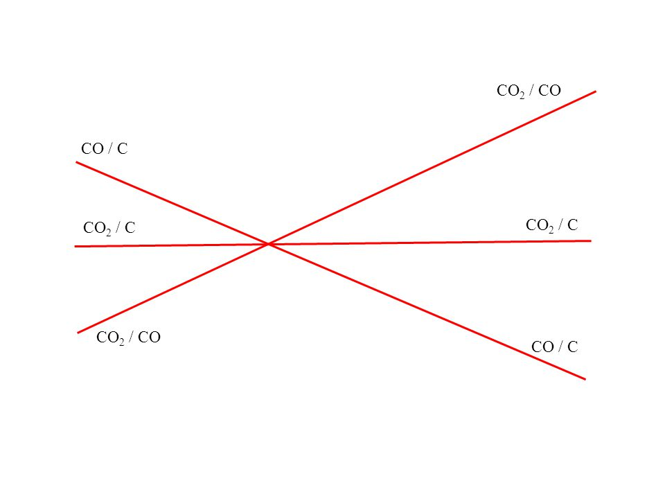CO2 / CO CO / C CO2 / C CO2 / C CO2 / CO CO / C