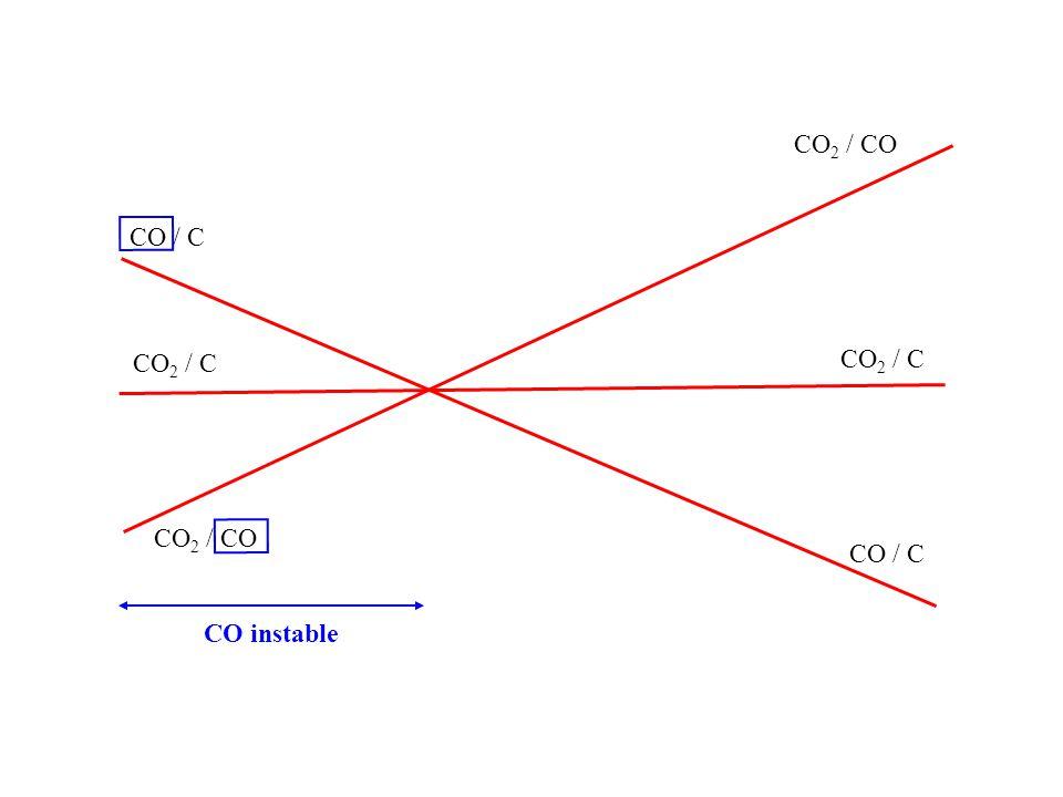 CO2 / CO CO / C CO2 / C CO2 / C CO2 / CO CO / C CO instable