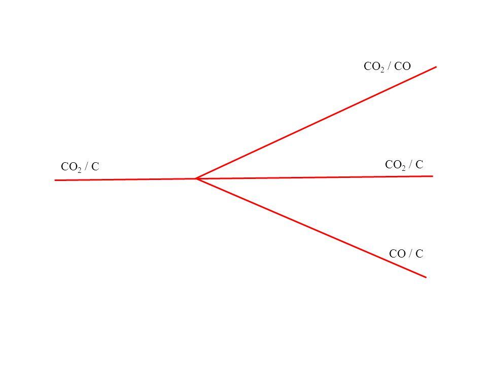 CO2 / CO CO2 / C CO2 / C CO / C