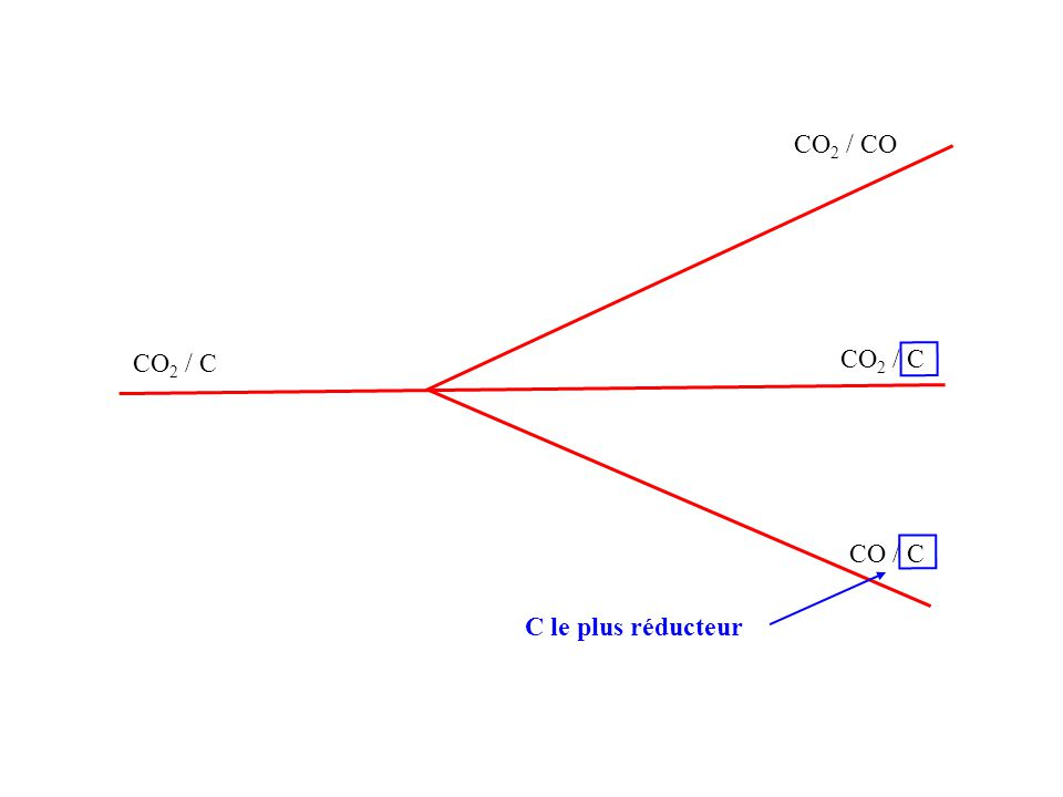 CO2 / CO CO2 / C CO2 / C CO / C C le plus réducteur