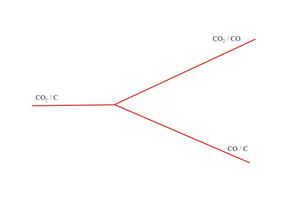CO2 / CO CO2 / C CO / C