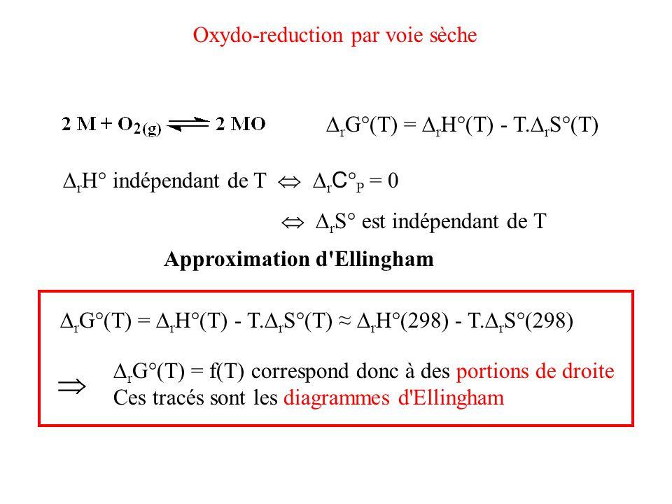  Oxydo-reduction par voie sèche rG°(T) = rH°(T) - T.rS°(T)