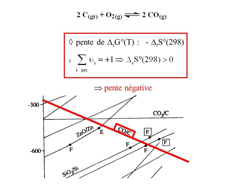 ◊ pente de rG°(T) : - rS°(298)