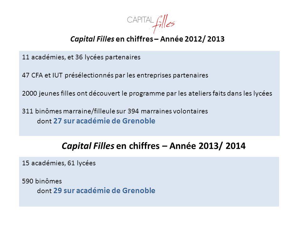 Capital Filles en chiffres – Année 2013/ 2014
