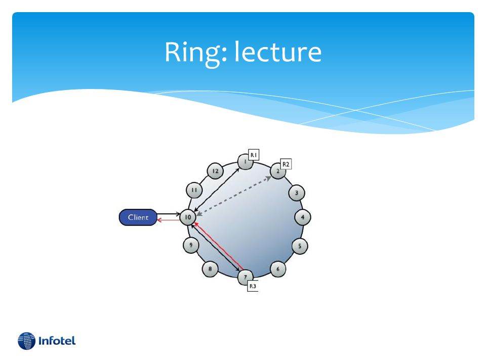 Ring: lecture There are two types of read requests that a coordinator can send to a replica: • A direct read request.