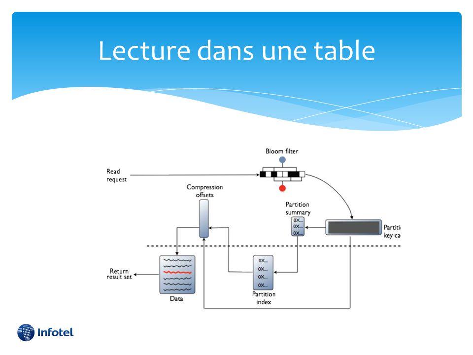 Lecture dans une table Mémoire/Disque ; Partition key cache