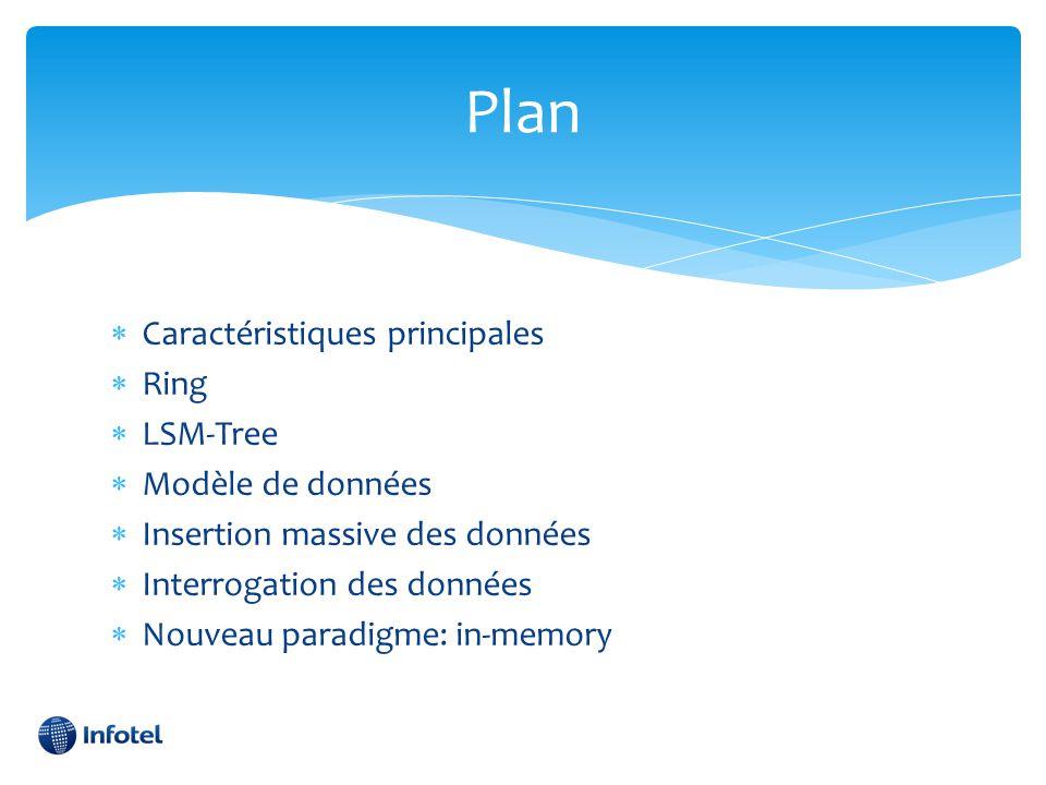Plan Caractéristiques principales Ring LSM-Tree Modèle de données