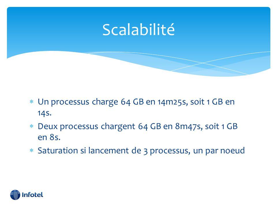 Scalabilité Un processus charge 64 GB en 14m25s, soit 1 GB en 14s.