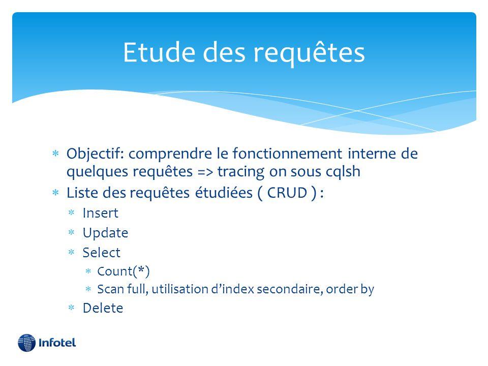 Etude des requêtes Objectif: comprendre le fonctionnement interne de quelques requêtes => tracing on sous cqlsh.