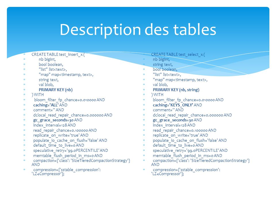 Description des tables