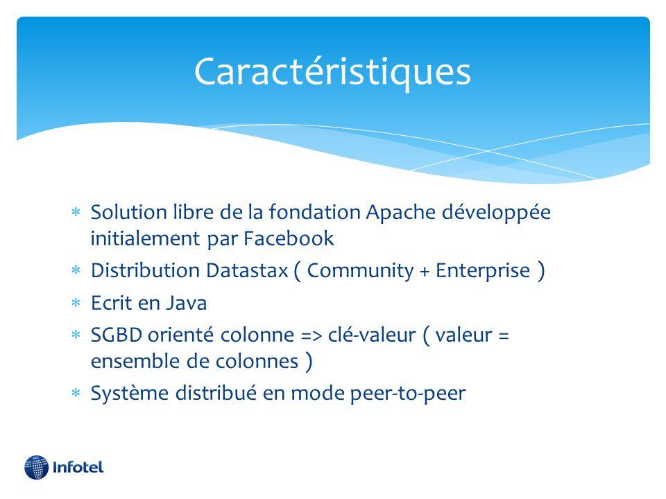 Caractéristiques Solution libre de la fondation Apache développée initialement par Facebook. Distribution Datastax ( Community + Enterprise )