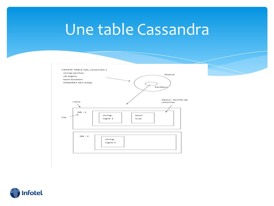 Une table Cassandra
