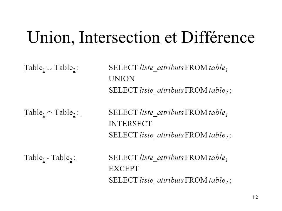 Union, Intersection et Différence