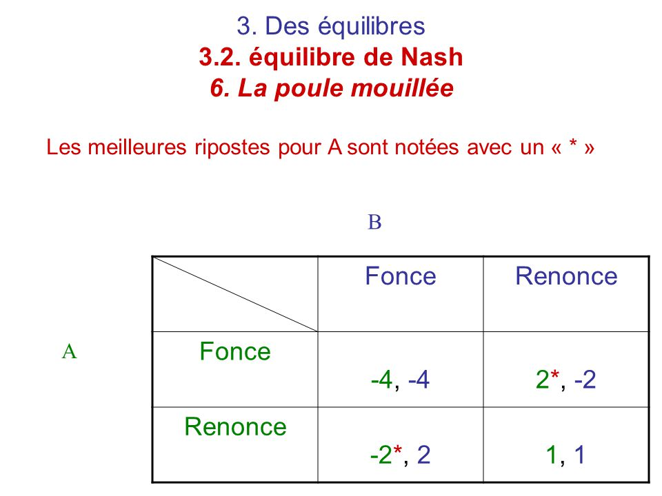 3. Des équilibres 3.2. équilibre de Nash 6. La poule mouillée