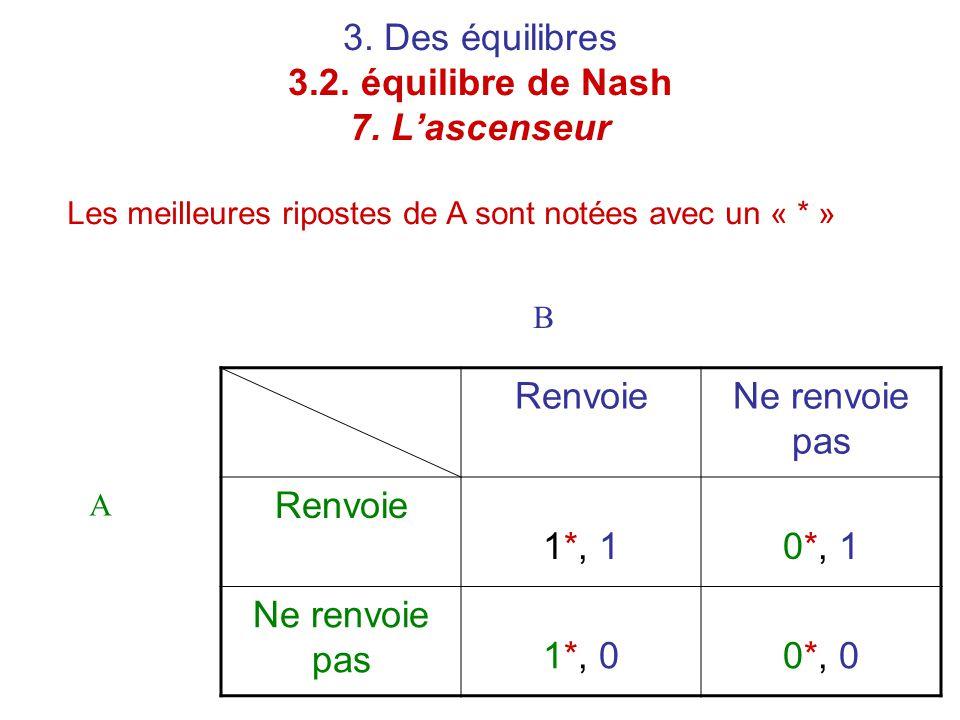 3. Des équilibres 3.2. équilibre de Nash 7. L'ascenseur