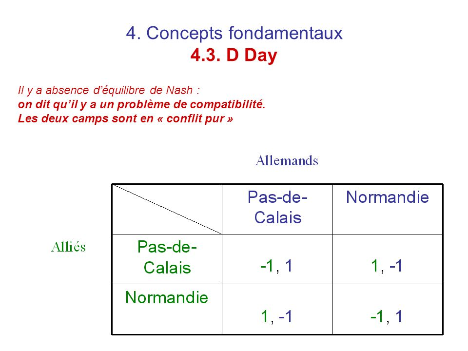 4. Concepts fondamentaux 4.3. D Day